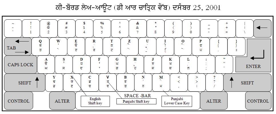 115 Free Typewriter Fonts 1001 Fonts